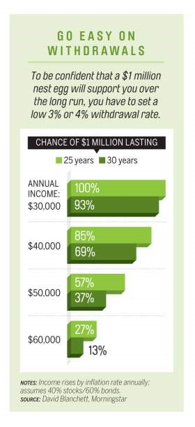 Retirement Planning The Four Percent Rule May No Longer