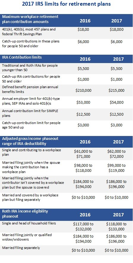 Fourth image of Tax Deductions And Retirement Limits For 2019 You Should with Three Retirement Opportunities to Consider: Funding Your ...