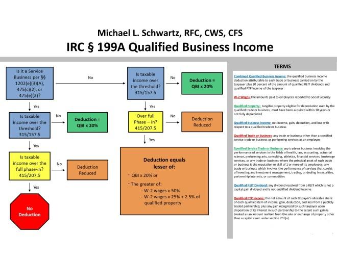 199A Chart_Page_1