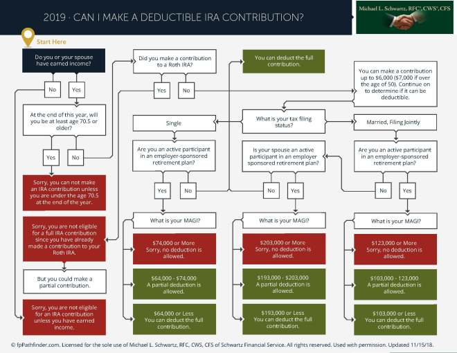 can-i-make-a-deductible-ira-contribution-2019_Page_1